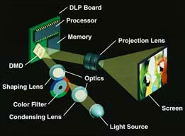 1-chip DLP®projection system