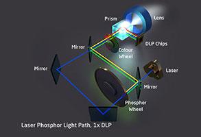 Laser phosphor on 1DLP technology