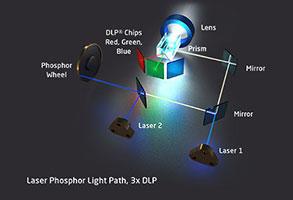 Laser phosphor on 3-DLP technology