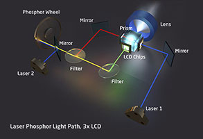 Laser phosphor on 3LCD technology