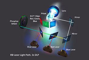 RB Laser on 3-DLP technology