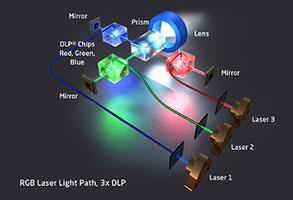 RGB Laser on 3-DLP technology